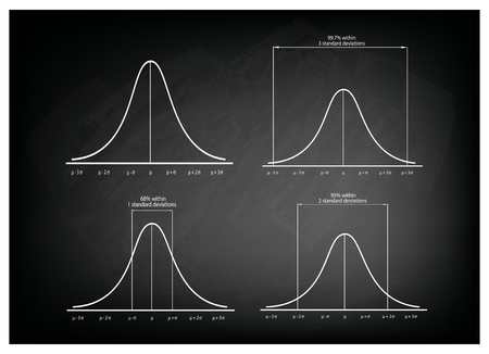 deviation: Business and Marketing Concepts, Illustration Set of 4 Gaussian Bell or Normal Distribution Curve on Black Chalkboard Background.