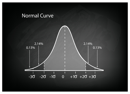 Business and Marketing Concepts, Illustration of Gaussian Bell Curve or Normal Distribution Diagram on Black Chalkboard Background. Vettoriali