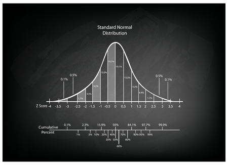 gaussian distribution: Business and Marketing Concepts, Illustration of Gaussian, Bell or Normal Distribution Diagram on Black Chalkboard Background.