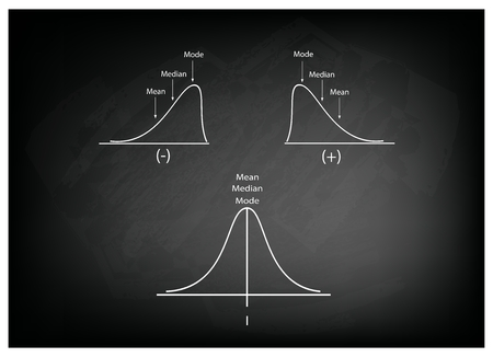 Business and Marketing Concepts, Illustration Collection of Positve and Negative Distribution Curve or Normal Distribution Curve and Not Normal Distribution Curve on Black Chalkboard Background. Vettoriali