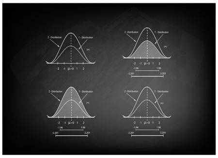 standard deviation: Business and Marketing Concepts, Illustration Collection of Positve and Negative Distribution Curve or Normal Distribution Curve and Not Normal Distribution Curve on Black Chalkboard Background. Illustration