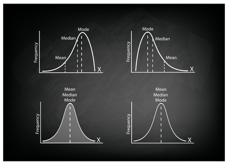 deviation: Business and Marketing Concepts, Illustration Collection of Positve and Negative Distribution Curve or Normal Distribution Curve and Not Normal Distribution Curve on Black Chalkboard Background. Illustration