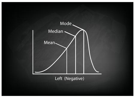 standard deviation: Business and Marketing Concepts, Illustration of Negative Distribution Curve or Not Normal Distribution Curve on Black Chalkboard Background. Illustration