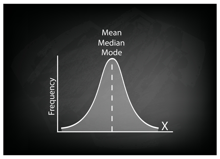t bar: Business and Marketing Concepts, Illustration of Standard Deviation, Gaussian Bell or Normal Distribution Curve on Black Chalkboard Background.