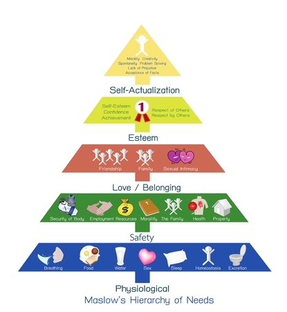 needs: Social and Psychological Concepts, Illustration of Maslow Pyramid Chart with Five Levels Hierarchy of Needs in Human Motivation.