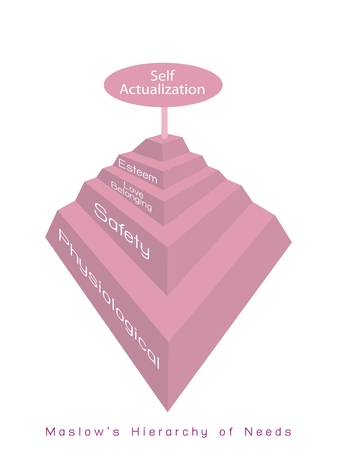 needs: Social and Psychological Concepts, Illustration of Maslow Pyramid with Five Levels Hierarchy of Needs in Human Motivation. Illustration