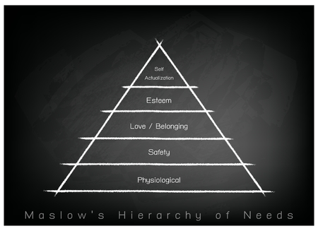 personality development: Social and Psychological Concepts, Illustration of Maslow Pyramid Chart with Five Levels Hierarchy of Needs in Human Motivation on Chalkboard Background.