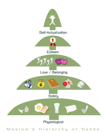 belonging: Social and Psychological Concepts, Illustration of Maslow Pyramid Chart with Five Levels Hierarchy of Needs in Human Motivation.