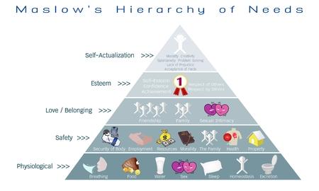 Sociale en psychologische Concepts, Illustratie van Maslow piramide met vijf niveaus Hiërarchie van Behoeften in menselijke motivatie.