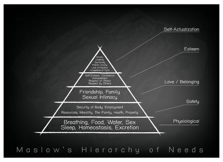 Conceptos sociales y psicológicos, Ilustración de gráfico Maslow Pirámide con cinco niveles de jerarquía de las necesidades de la motivación humana en el fondo de la pizarra. Ilustración de vector