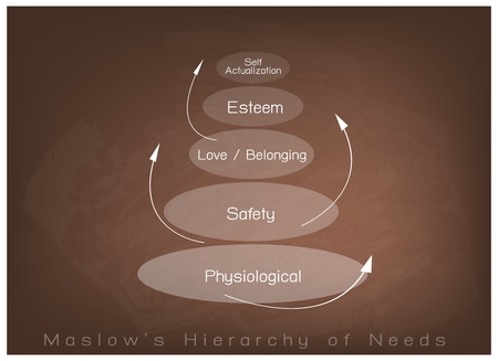 belonging: Social and Psychological Concepts, Illustration of Maslow Pyramid Chart with Five Levels Hierarchy of Needs in Human Motivation on Brown Chalkboard Background. Illustration