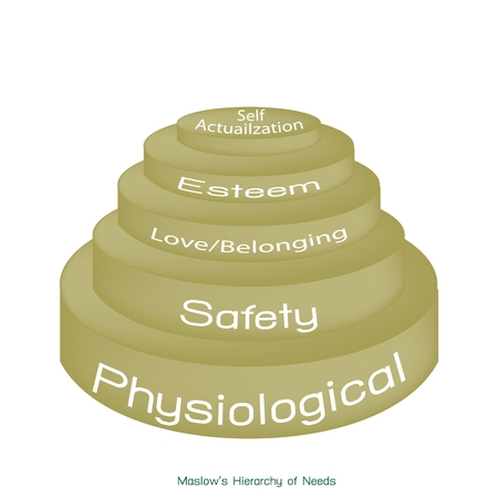 belonging: Social and Psychological Concepts, Illustration of Maslow Pyramid with Five Levels Hierarchy of Needs in Human Motivation. Illustration
