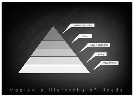 Social and Psychological Concepts, Illustration of Maslow Pyramid Chart with Five Levels Hierarchy of Needs in Human Motivation on Chalkboard Background.