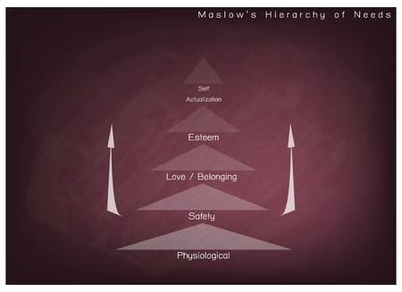 needs: Social and Psychological Concepts, Illustration of Maslow Pyramid Chart with Five Levels Hierarchy of Needs in Human Motivation on Chalkboard Background.