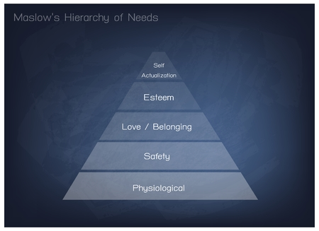 Social and Psychological Concepts, Illustration of Maslow Pyramid Chart with Five Levels Hierarchy of Needs in Human Motivation on Blue Chalkboard Background.