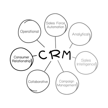 crm concepts Business Concepts, The Process Of CRM Or Customer Relationship ...