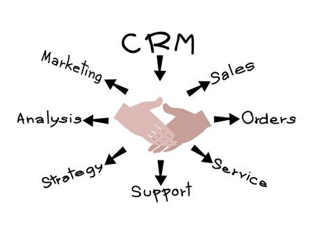 Business Concepts, The Process of CRM or Customer Relationship Management Concepts.