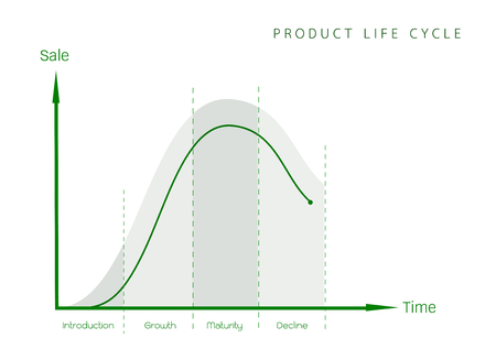 graph theory: Business and Marketing Concepts, 4 Stage of Product Life Cycle Graph. Illustration