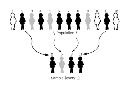 Business and Marketing or Social Research Process, Illustration of The Process of Selecting Sample of Elements From Target Population to Conduct A Survey.