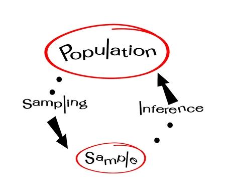 Empresas y Marketing o proceso de investigación social, los métodos de muestreo de Selección de la muestra de elementos de la población objetivo de realizar una encuesta.