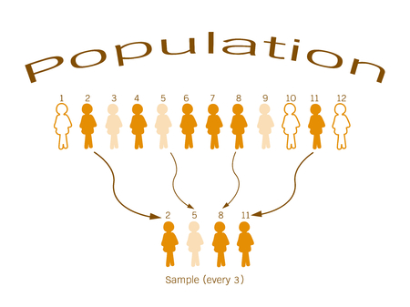 systematic: Business and Marketing or Social Research Process, The Sampling Methods of Selecting Sample of Elements From Target Population to Conduct A Survey.