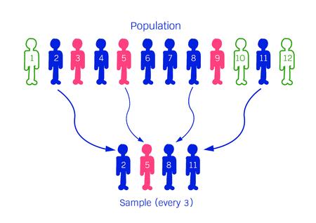 demografia: Empresas y Marketing o Proceso de Investigación Social, ilustración del proceso de selección de la muestra de elementos de la población objetivo de realizar una encuesta.