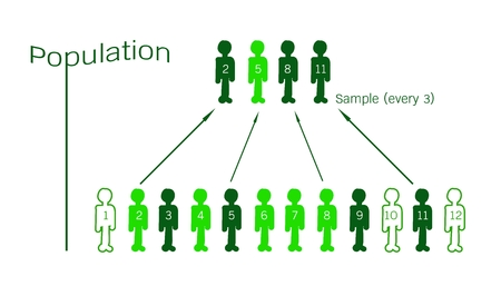 Business and Marketing or Social Research Process, The Sampling Methods of Selecting Sample of Elements From Target Population to Conduct A Survey.