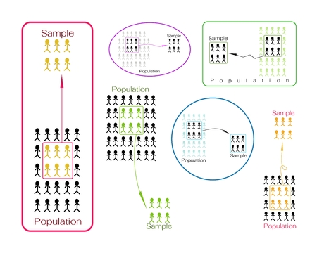 size distribution: Business and Marketing or Social Research Process, Set of The Sampling Methods of Selecting Sample of Elements From Target Population to Conduct A Survey.