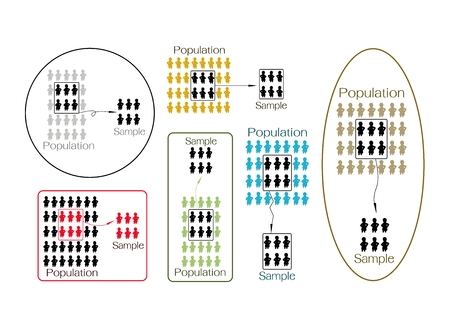 Business and Marketing of Social Research Proces, Set van bemonsteringswijzen selecteren Sample van elementen uit Doelgroep een enquête uit te voeren.