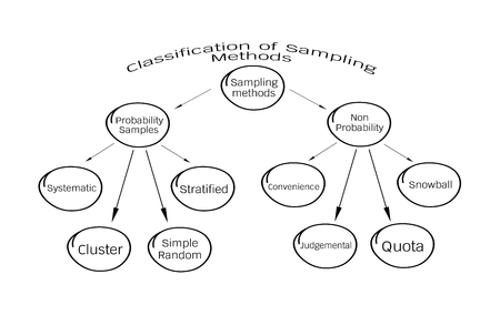Business and Marketing or Social Research Process, Classification of Sampling Methods The Probability and Non-Probability Sampling in Qualitative Research.