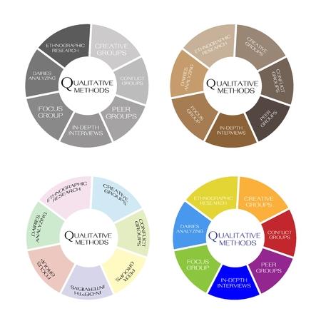 demografia: Empresas y Marketing o proceso de investigación social, los métodos de recopilación de medición cualitativa en el gráfico de la forma redonda. Vectores