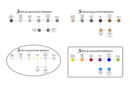 Business and Marketing or Social Research Process, 8 Step of Qualitative Research Methods.