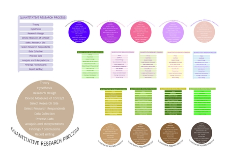 assumption: Business and Marketing or Social Research Process, 11 Step of Qualitative Research Methods.