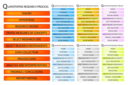 Business and Marketing or Social Research Process, 11 Step of Qualitative Research Methods.