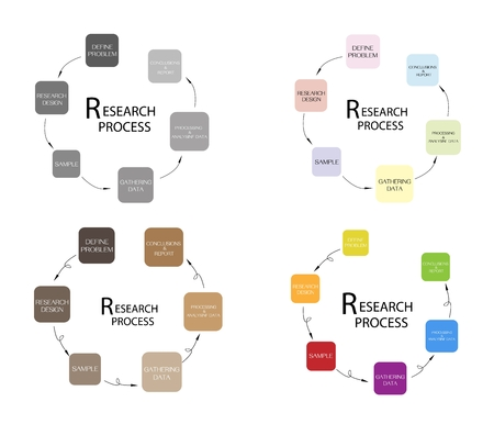 demography: Business and Marketing or Social Research Process, 6 Step of Qualitative and Quantitative Research Methods.