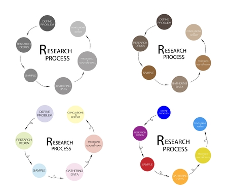 Round Shape Charts of Business and Marketing or Social Research Process in Qualitative and Quantitative Measurement.