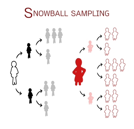 respondent: Two Set of Snowball Samplings, The Non-Probability Sampling Technique in Qualitative Research. Illustration