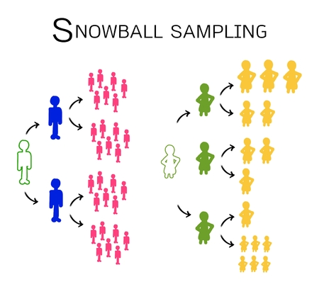 Business and Marketing or Social Research Process, Snowball Sampling Is A Non-Probability Sampling Technique in Qualitative Research.