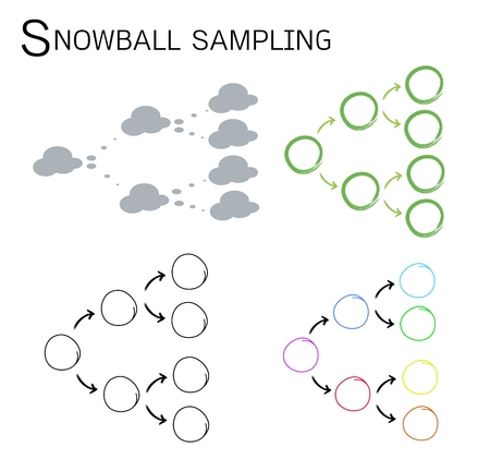 respondent: Four Set of Snowball Samplings, The Non-Probability Sampling Technique in Qualitative Research.  Illustration