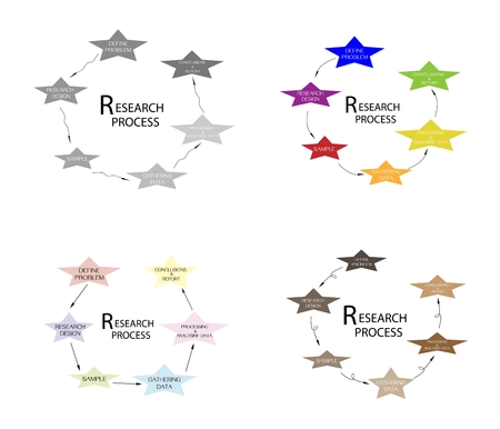 Star Shape Charts of Business and Marketing or Social Research Process in Qualitative and Quantitative Measurement.