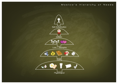 Social and Psychological Concepts, Illustration of Maslow Pyramid Chart with Five Levels Hierarchy of Needs in Human Motivation on Green Chalkboard.