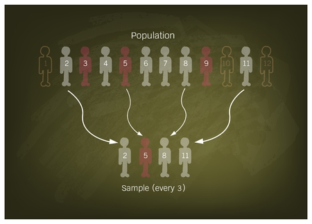 size distribution: Business and Marketing or Social Research Process, Illustration of The Process of Selecting Sample of Elements From Target Population to Conduct A Survey on Green Chalkboard.