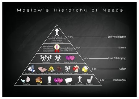 Sociale en psychologische Concepts, Illustratie van Maslow piramide met vijf niveaus Hiërarchie van Behoeften in Human Motivation op zwart bord.