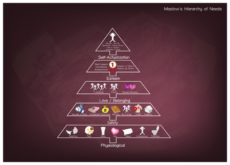 Social and Psychological Concepts, Illustration of Maslow Pyramid Chart with Five Levels Hierarchy of Needs in Human Motivation on Chalkboard. Illustration