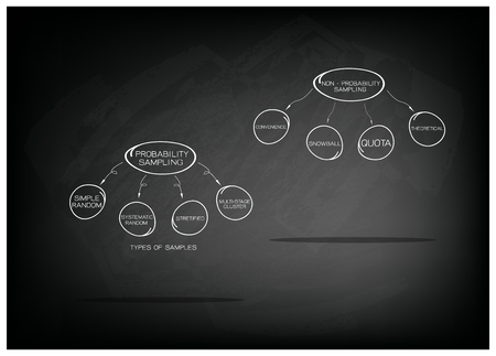 size distribution: Business and Marketing or Social Research Process, Type of The Probability Sampling and Non-Probability Sampling Method in Qualitative Research on Black Chalkboard.