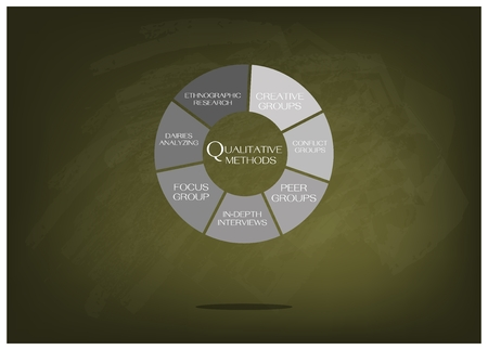 Business and Marketing or Social Research Process, Data Collection Methods in Qualitative Measurement in Round Shape Chart on Green Chalkboard.