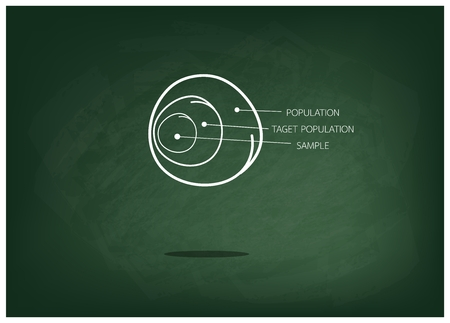 demography: Business and Marketing or Social Research Process, The Sampling Methods of Selecting Sample of Elements From Target Population to Conduct A Survey on Green Chalkboard.
