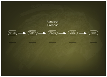 Business and Marketing or Social Research Process, Five Step of Research Methods on Green Chalkboard
