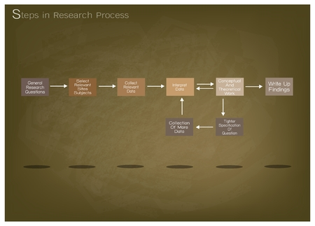 Business and Marketing or Social Research Process, 8 Step of Research Methods on Brown Chalkboard.