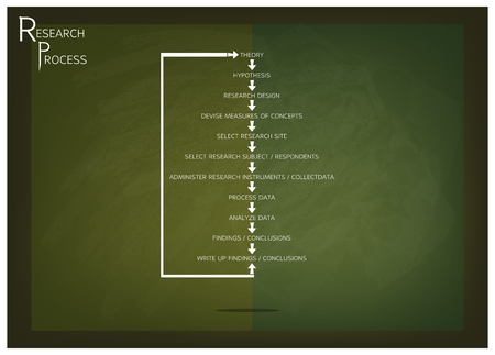assumption: Business and Marketing or Social Research Process, Eleven Step of Research Methods on Green Chalkboard.